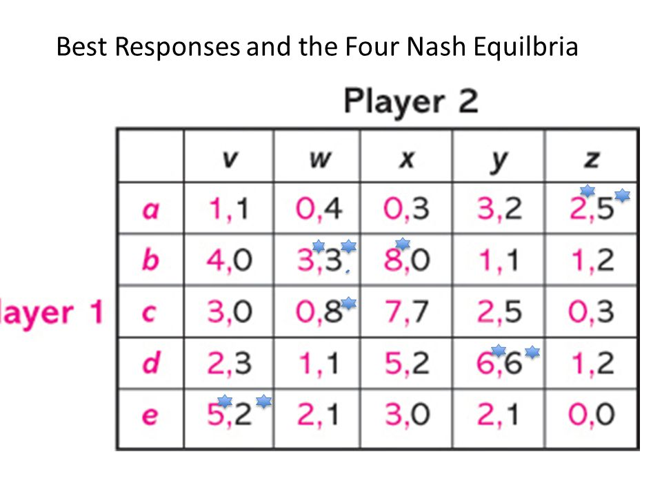 Best Responses and the Four Nash Equilbria