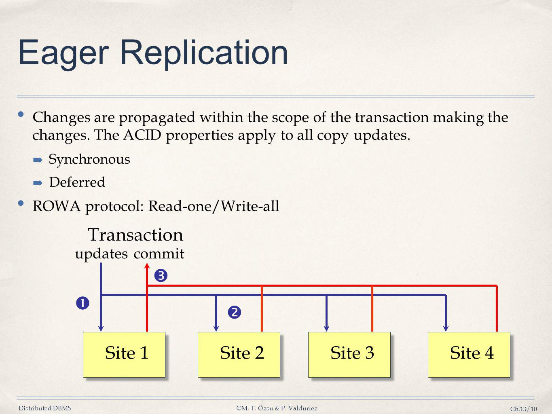 Eager Replication Transaction    Site 1 Site 2 Site 3 Site 4