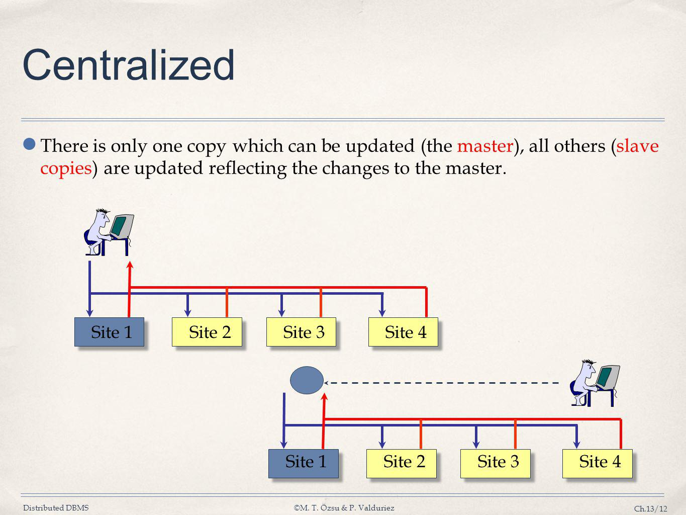 Centralized There is only one copy which can be updated (the master), all others (slave copies) are updated reflecting the changes to the master.