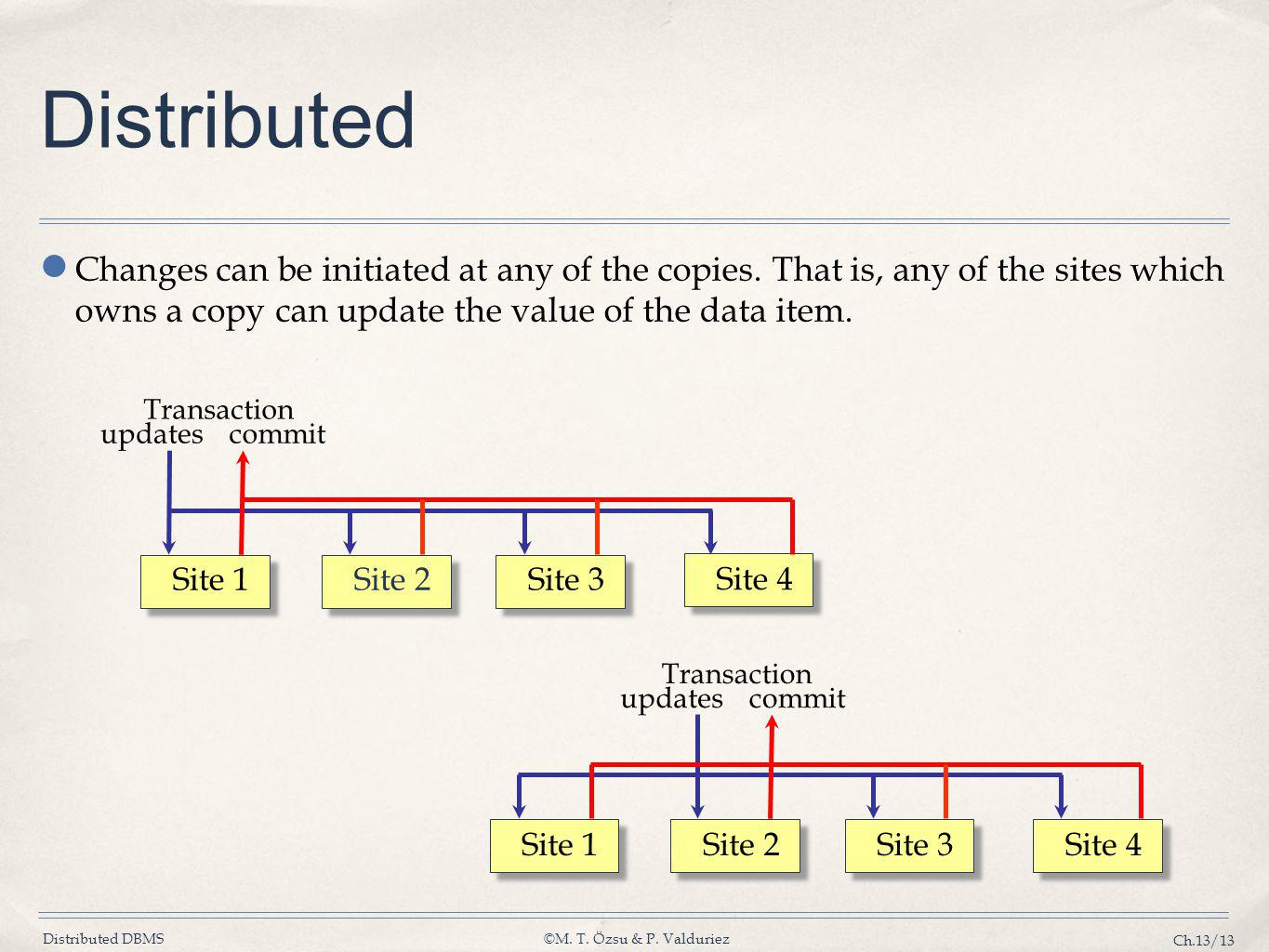 Distributed Changes can be initiated at any of the copies. That is, any of the sites which owns a copy can update the value of the data item.