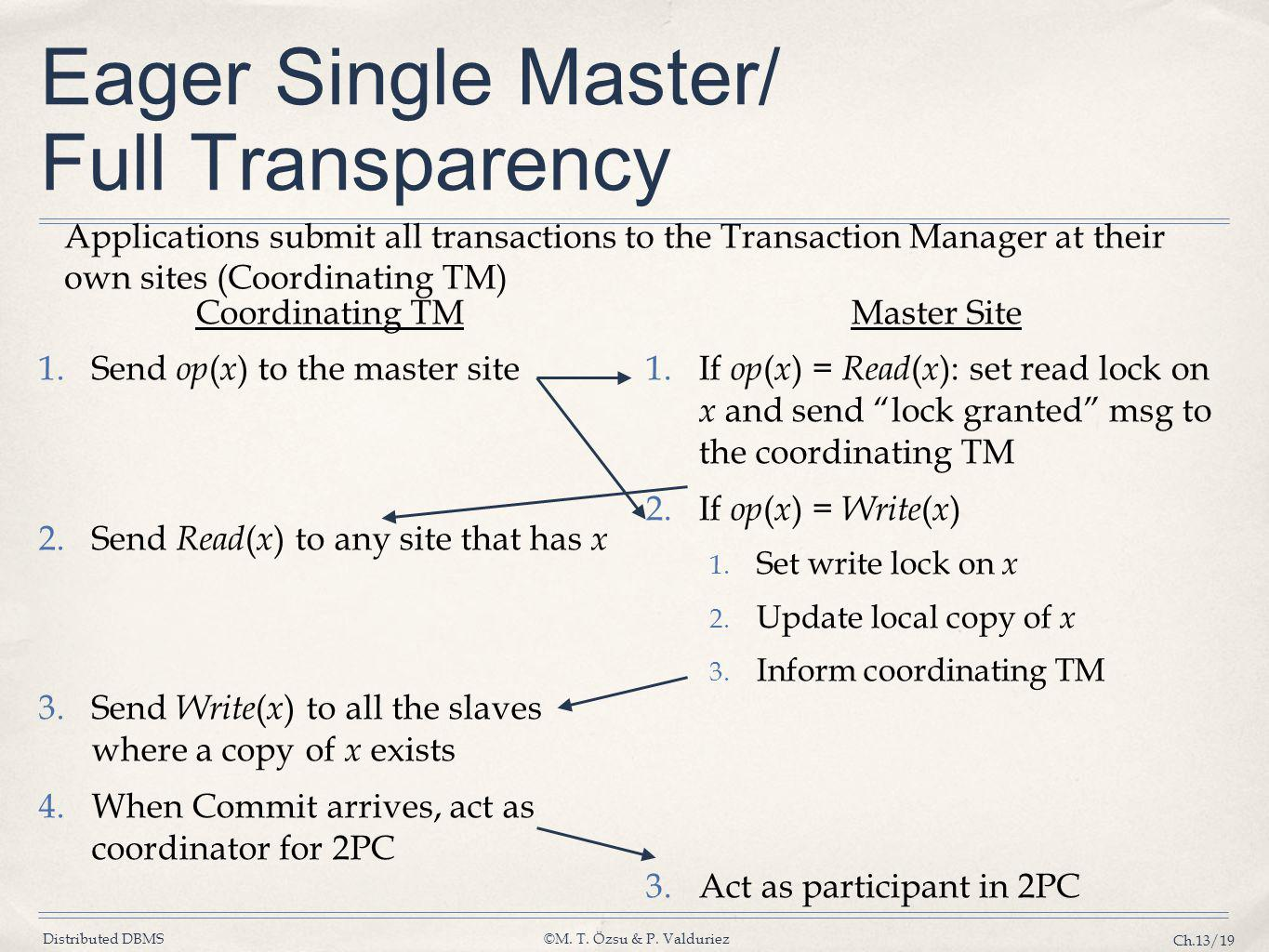 Eager Single Master/ Full Transparency