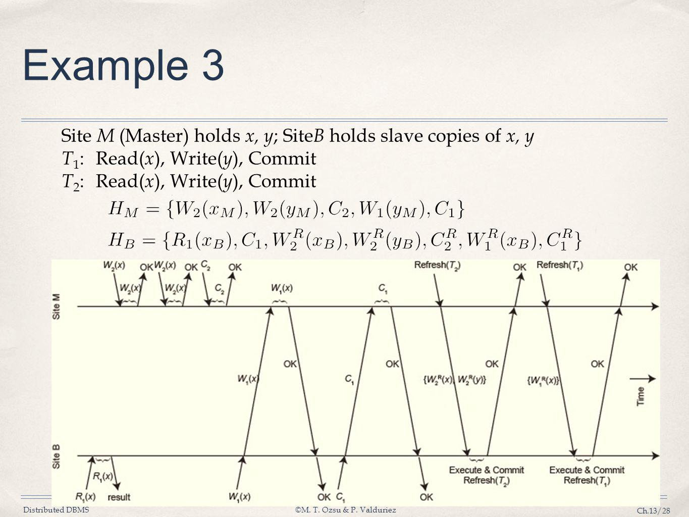 Example 3 Site M (Master) holds x, y; SiteB holds slave copies of x, y