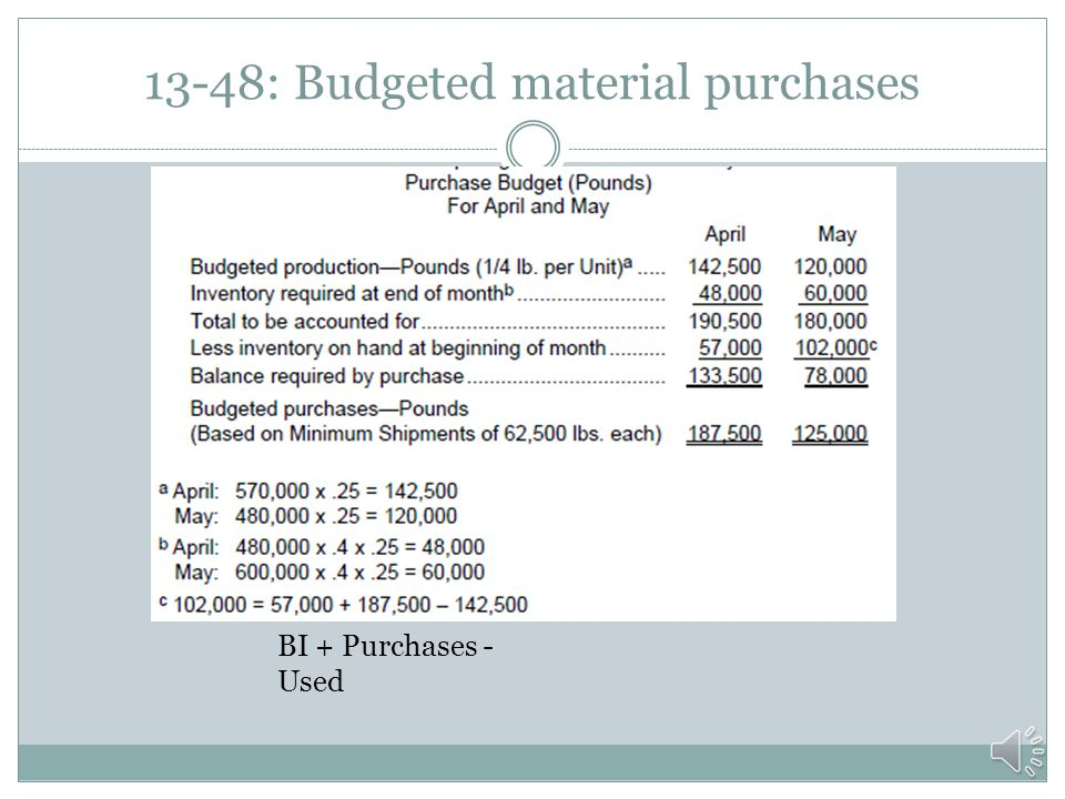 13-48: Budgeted material purchases