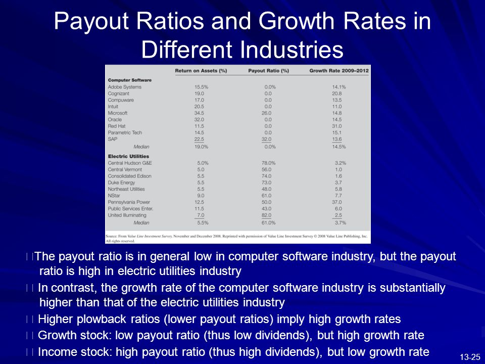 Payout Ratios and Growth Rates in Different Industries