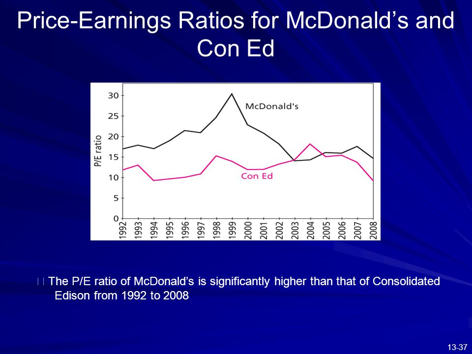 Price-Earnings Ratios for McDonald's and Con Ed