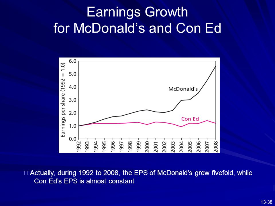 Earnings Growth for McDonald's and Con Ed