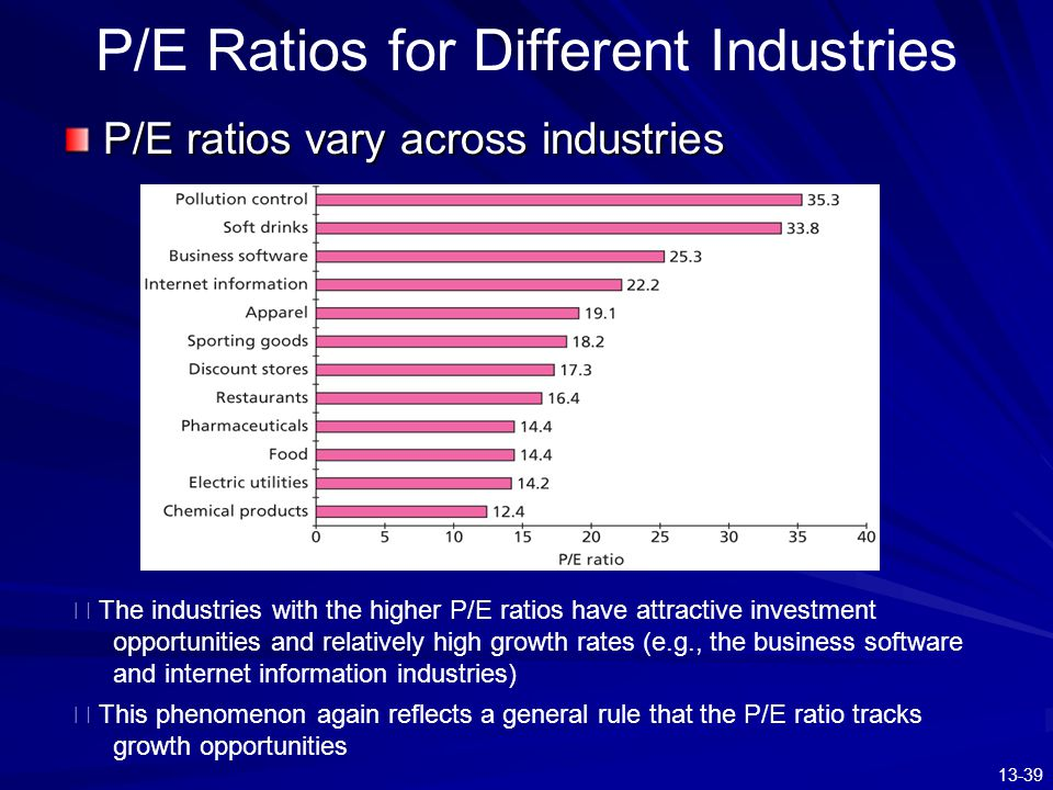 P/E Ratios for Different Industries