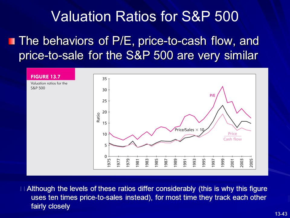 Valuation Ratios for S&P 500
