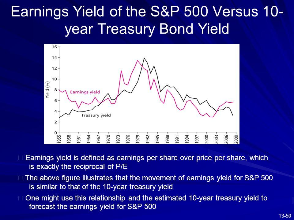 Earnings Yield of the S&P 500 Versus 10-year Treasury Bond Yield