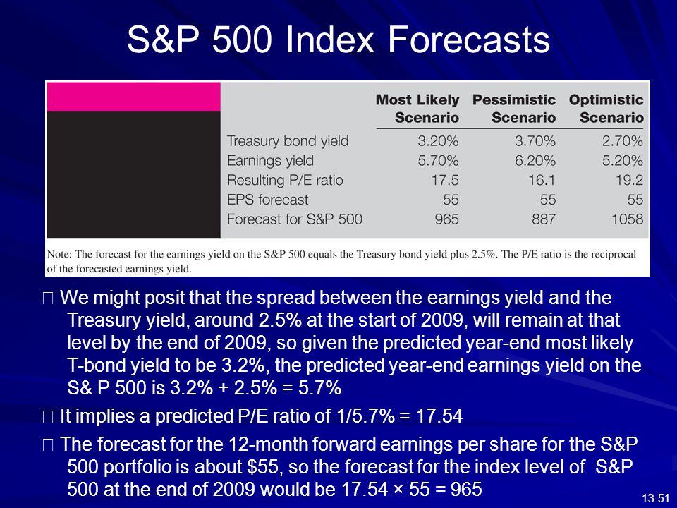 S&P 500 Index Forecasts