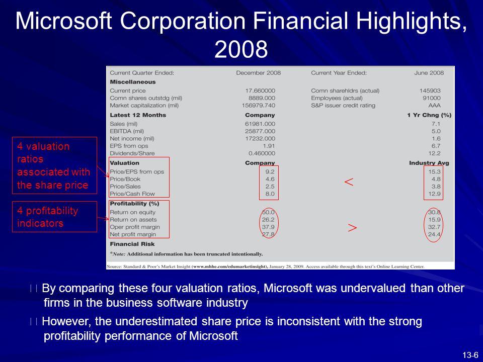 Microsoft Corporation Financial Highlights, 2008
