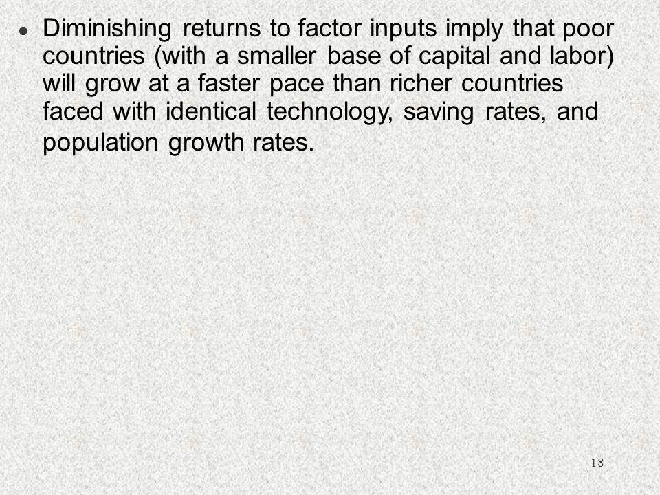 Diminishing returns to factor inputs imply that poor countries (with a smaller base of capital and labor) will grow at a faster pace than richer countries faced with identical technology, saving rates, and population growth rates.