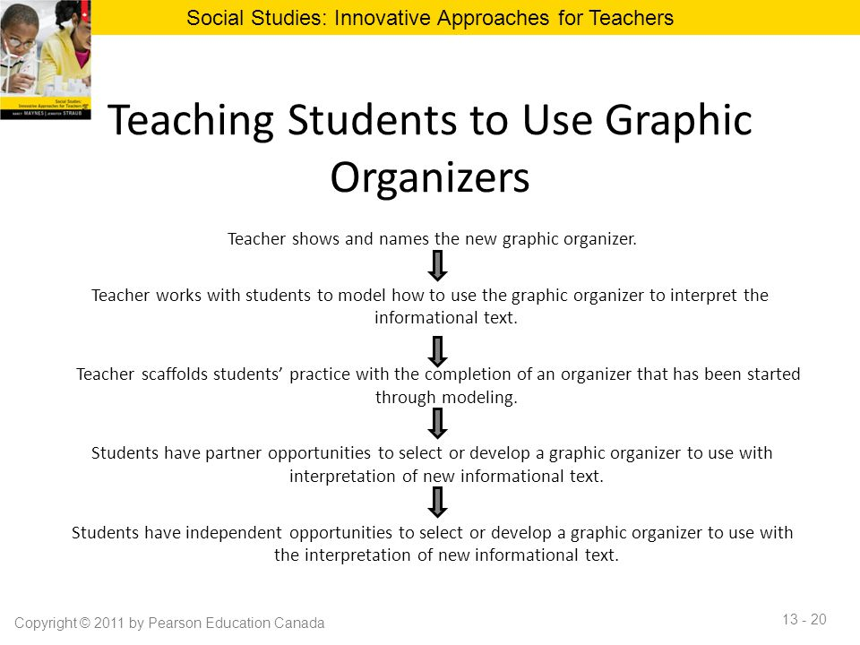 Teaching Students to Use Graphic Organizers