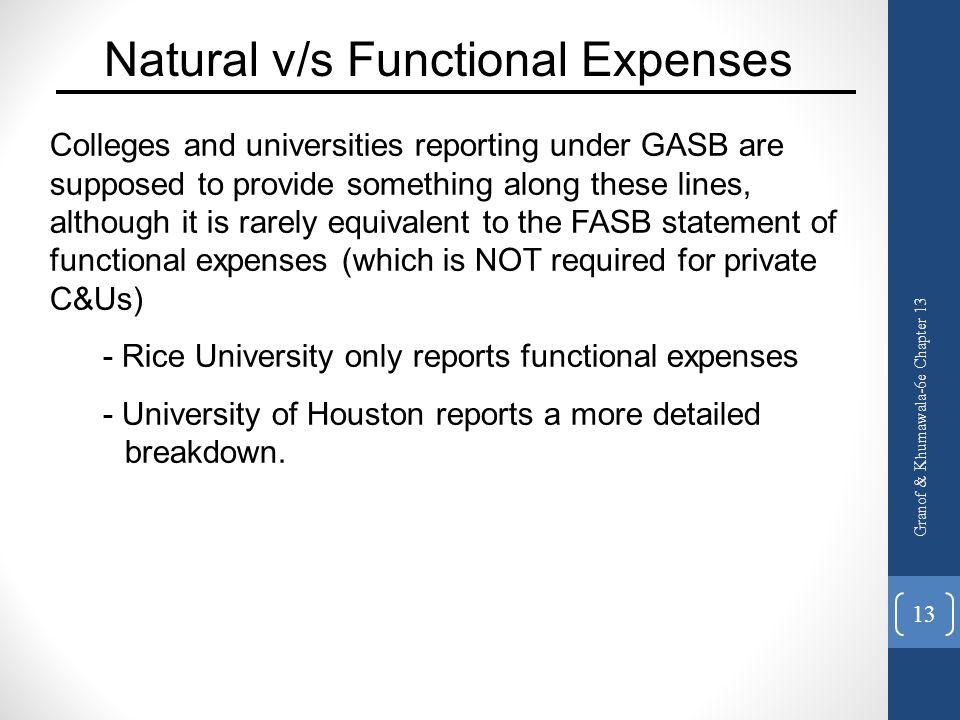 Natural v/s Functional Expenses