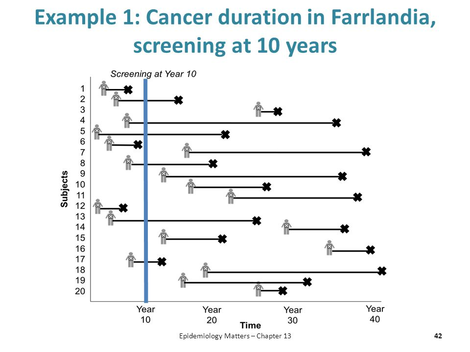 Example 1: Cancer duration in Farrlandia, screening at 10 years