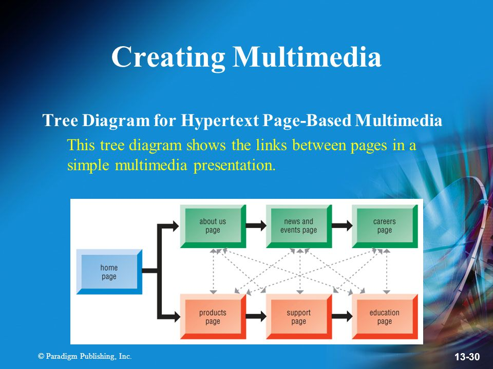 Creating Multimedia Tree Diagram for Hypertext Page-Based Multimedia