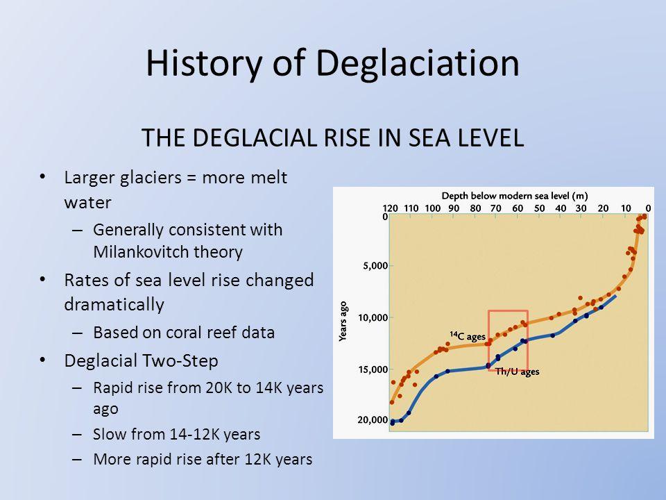 THE DEGLACIAL RISE IN SEA LEVEL