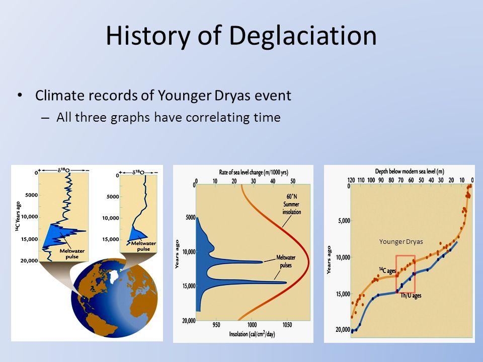 History of Deglaciation