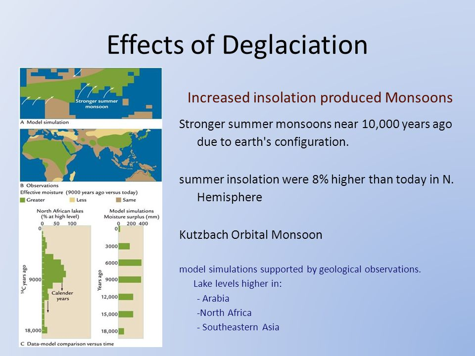 Increased insolation produced Monsoons