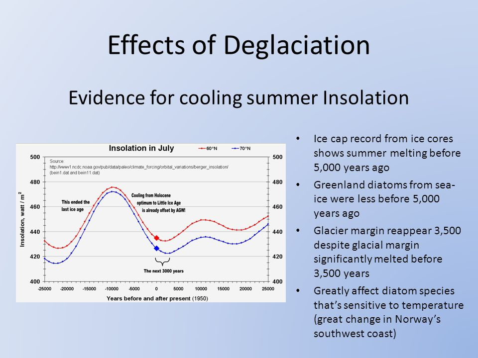 Evidence for cooling summer Insolation