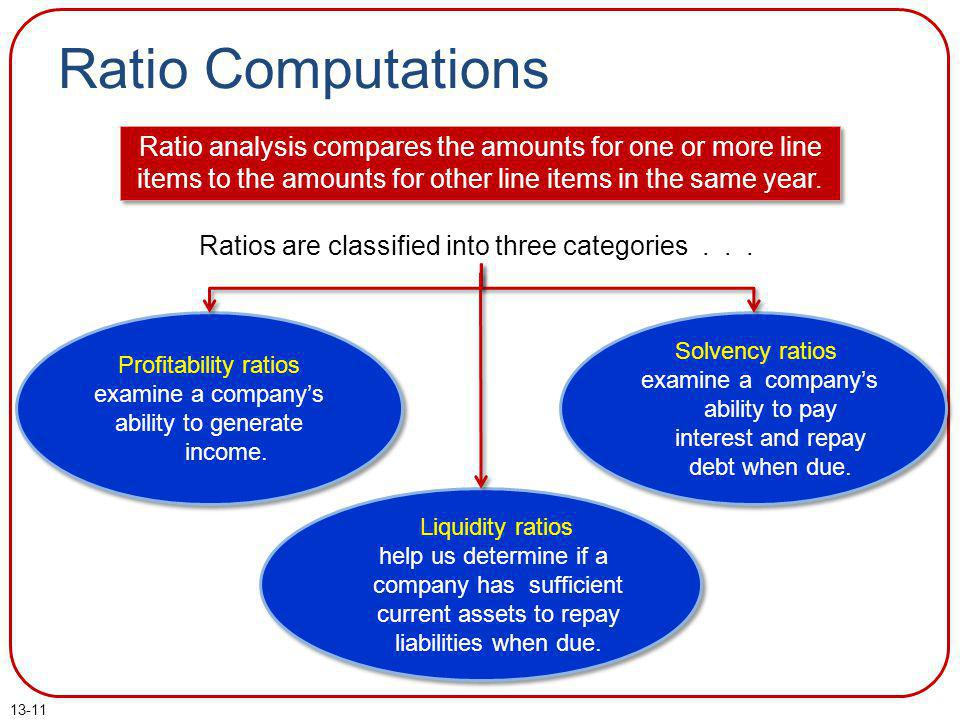 Ratio Computations Ratio analysis compares the amounts for one or more line items to the amounts for other line items in the same year.