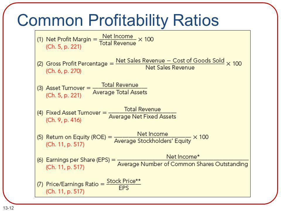 Common Profitability Ratios