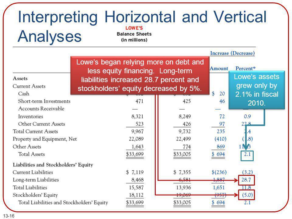 Interpreting Horizontal and Vertical Analyses