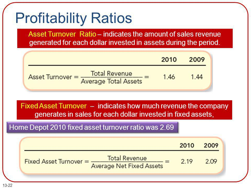 Profitability Ratios Asset Turnover Ratio – indicates the amount of sales revenue generated for each dollar invested in assets during the period.