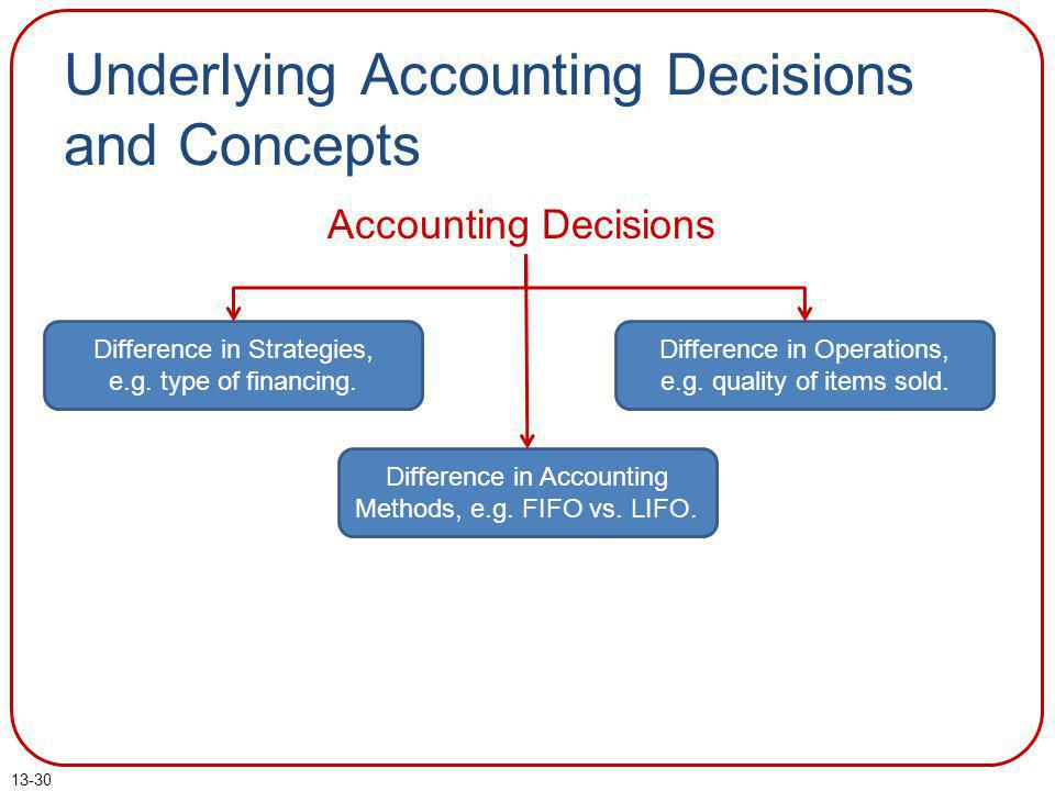 Underlying Accounting Decisions and Concepts