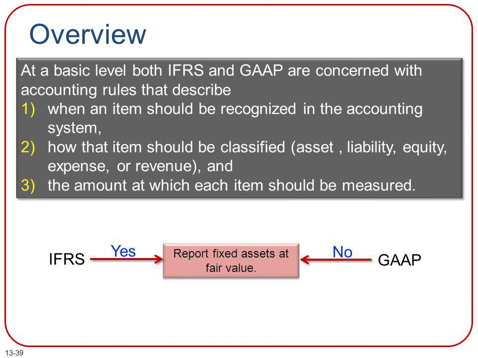 Report fixed assets at fair value.