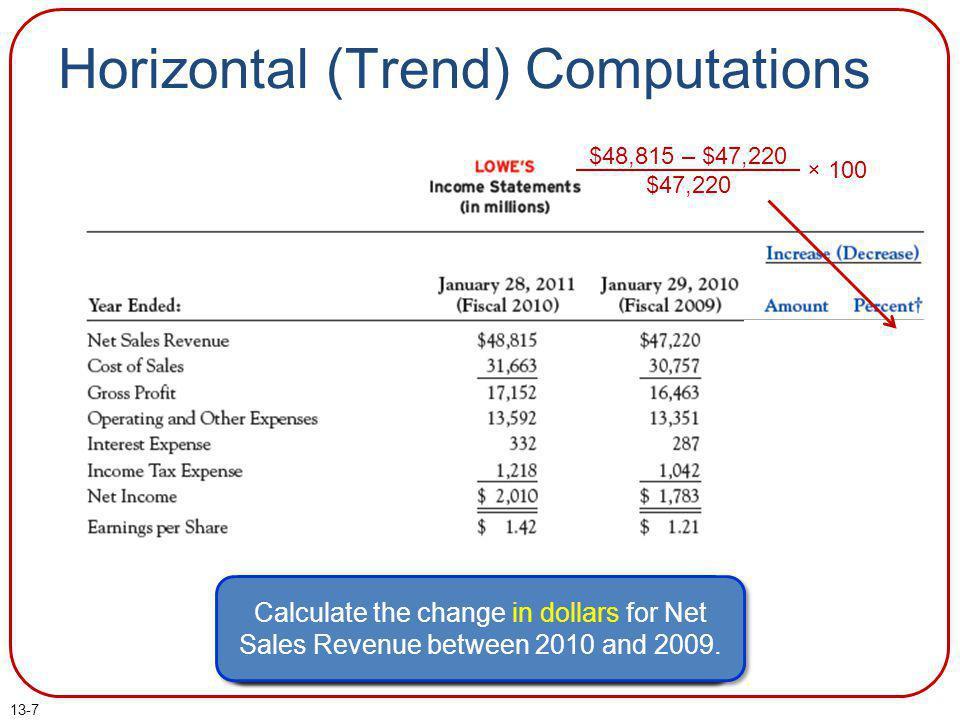 Horizontal (Trend) Computations