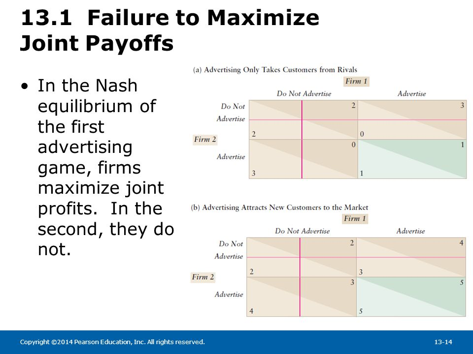 13.1 Failure to Maximize Joint Payoffs