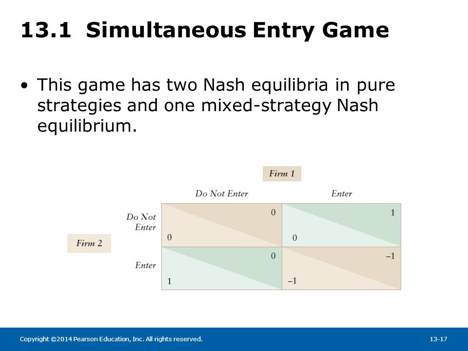 13.1 Simultaneous Entry Game