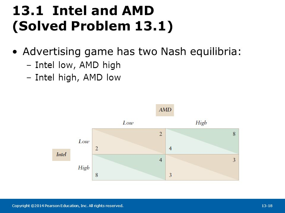 13.1 Intel and AMD (Solved Problem 13.1)