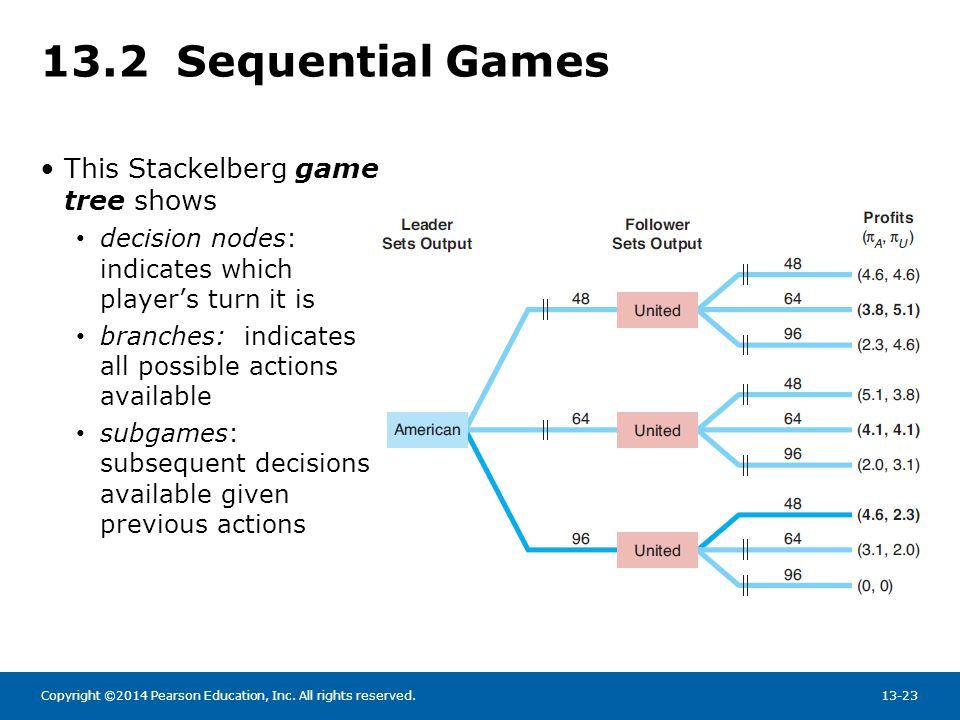 13.2 Sequential Games This Stackelberg game tree shows