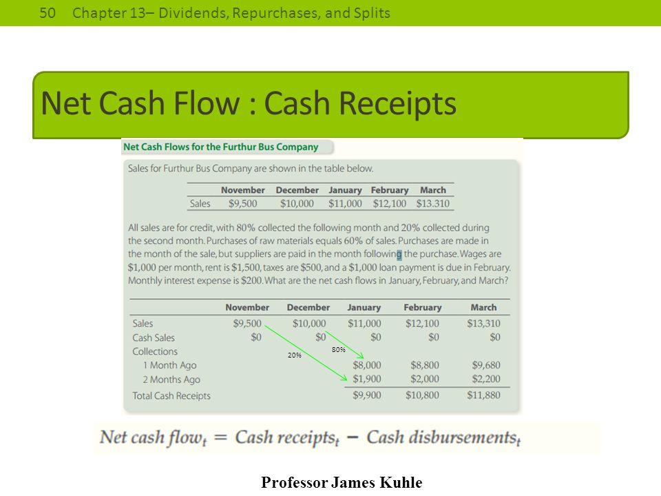 Net Cash Flow : Cash Receipts