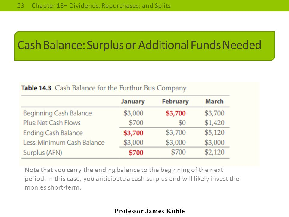 Cash Balance: Surplus or Additional Funds Needed