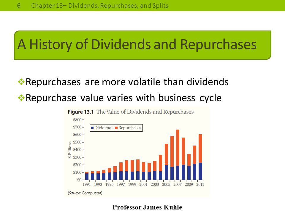 A History of Dividends and Repurchases