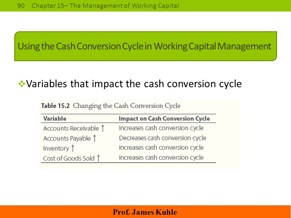 Using the Cash Conversion Cycle in Working Capital Management