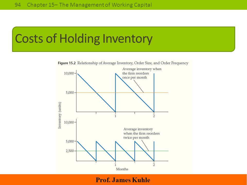 Costs of Holding Inventory