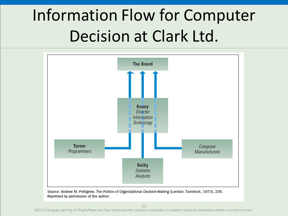 Information Flow for Computer Decision at Clark Ltd.