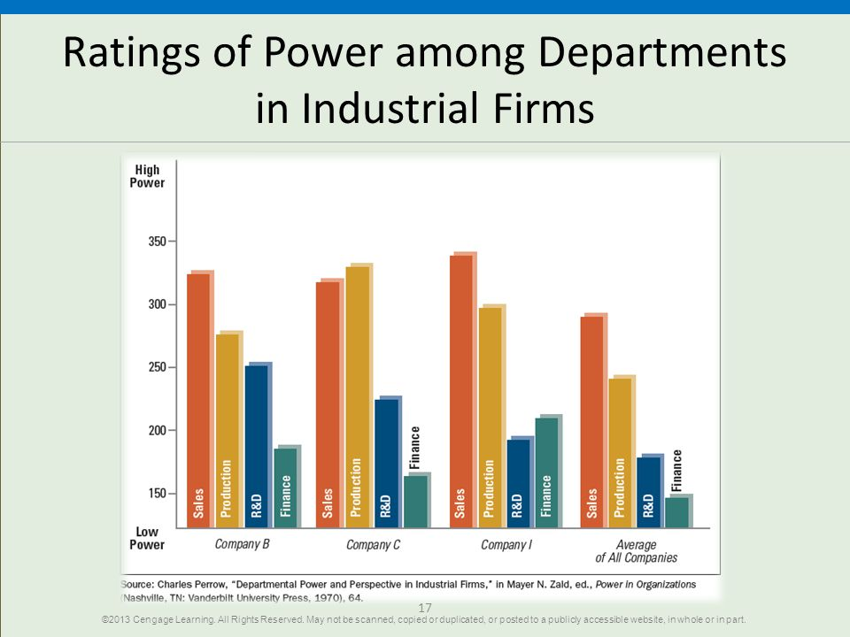 Ratings of Power among Departments in Industrial Firms