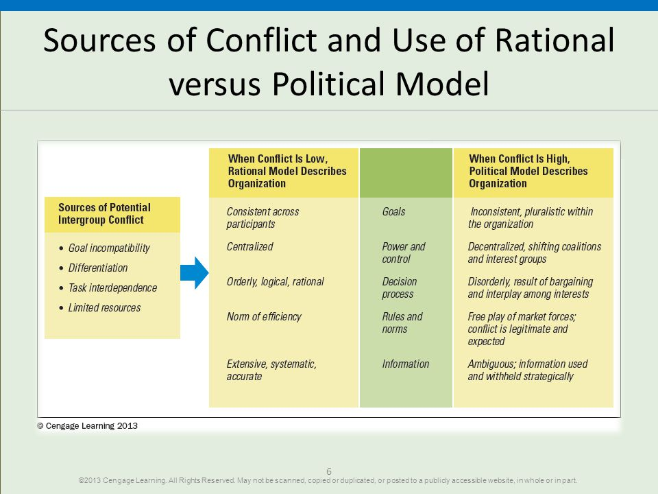 Sources of Conflict and Use of Rational versus Political Model