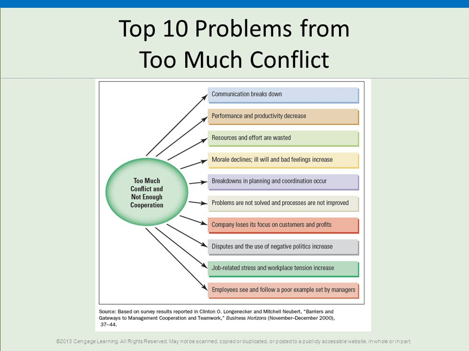 Top 10 Problems from Too Much Conflict