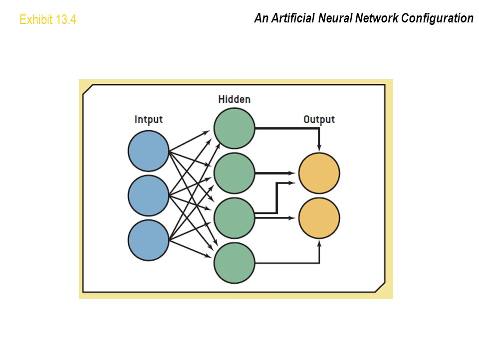 Exhibit 13.4 An Artificial Neural Network Configuration