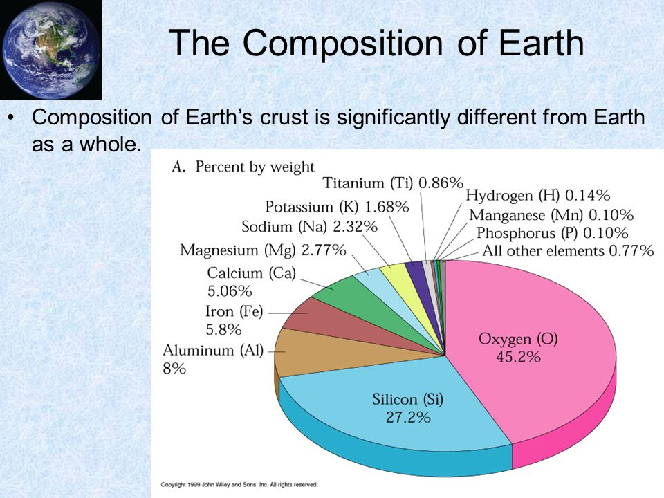 composition of earth Composition of air on earth jump to composition by volume, dry air composition of  air on earth contains layers of atmosphere in order 7809% nitrogen, 2095%.