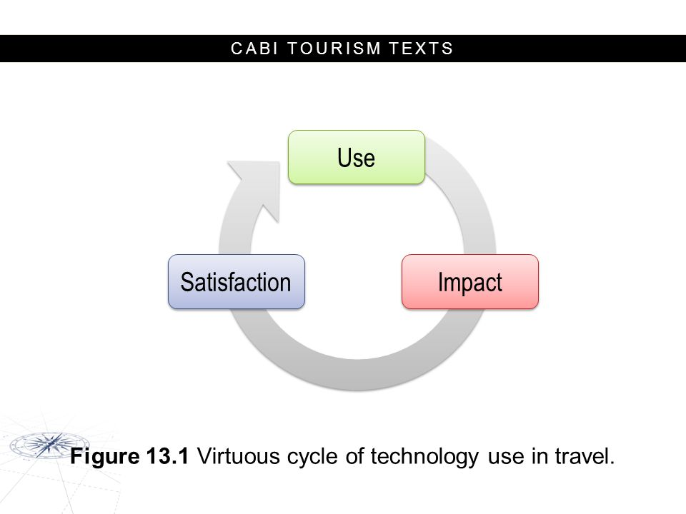 Figure 13.1 Virtuous cycle of technology use in travel.