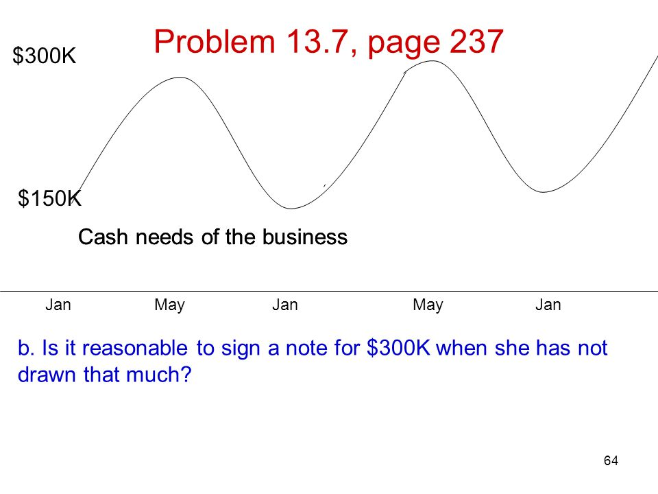 Problem 13.7, page 237 $300K $150K Cash needs of the business