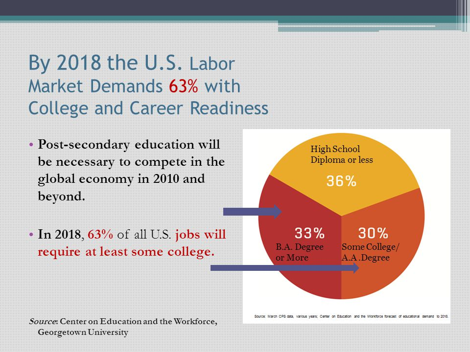 By 2018 the U.S. Labor Market Demands 63% with College and Career Readiness