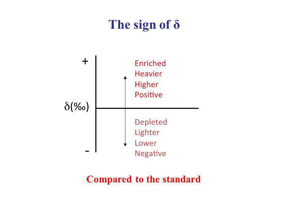 The sign of δ Compared to the standard